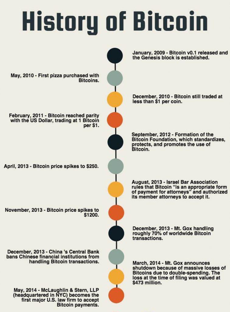 تاریخچه بیت کوین