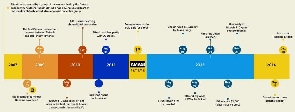 شرح زمانی بیت کوین